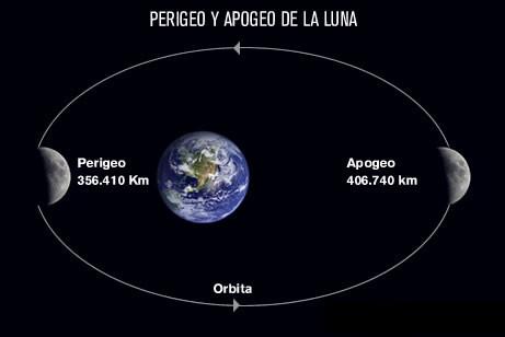 fases lunares apogeo